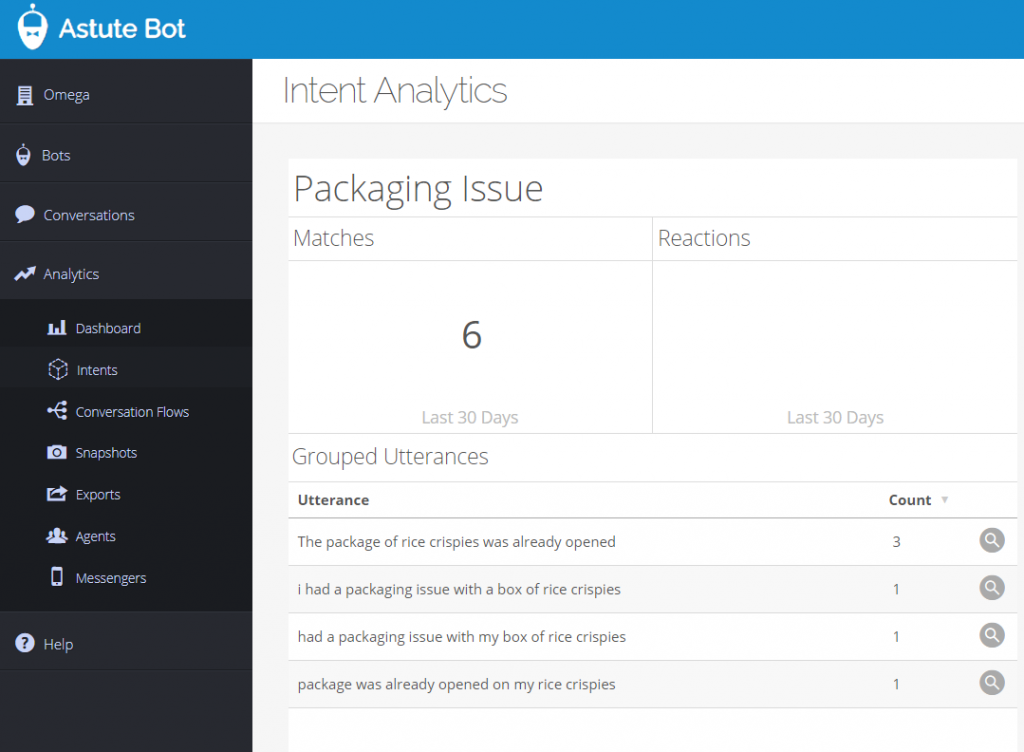 Screenshot of Astute Bot showing intent analytics to help drive content generation