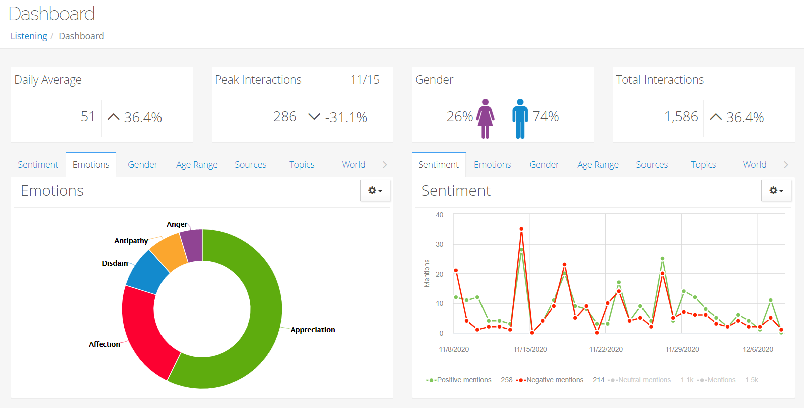 Example of emotion and sentiment reporting in Astute Social